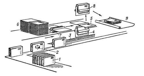 Схема работы книговставочной