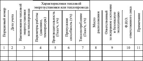 Сменный Журнал Оператора Котельной Образец - фото 7