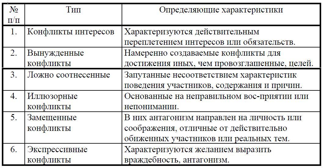 шесть типов конфликтов: