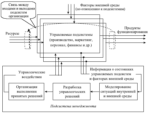 Схема управленческого решения