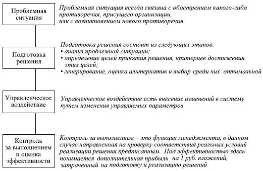 задача определения функций организации