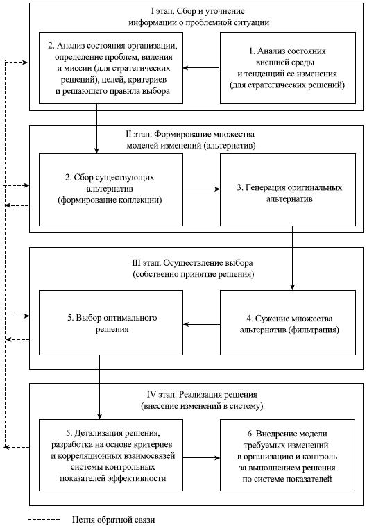 Этапизацию процесса разработки управленческих решений легко провести, опираясь на структурную схему процесса РУР...