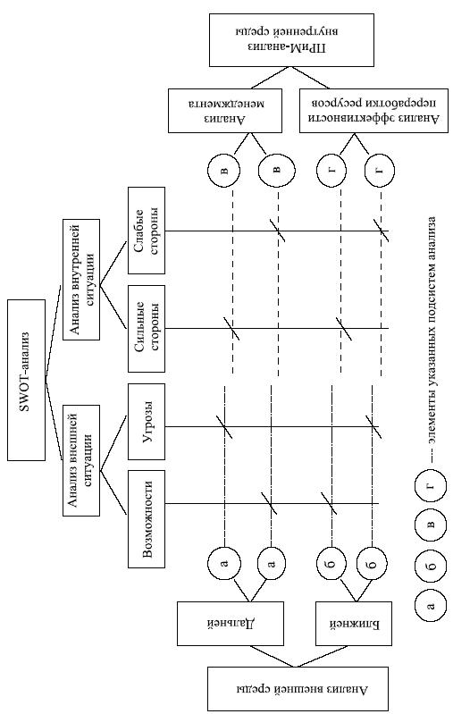 Структурная схема анализа внешней среды организации приведена на рис. 5.4 и 5.5, а ниже - пример перечней...