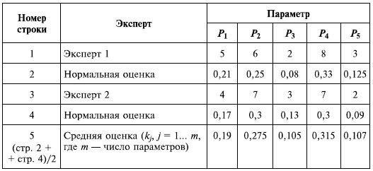 Вычисление усредненных весов