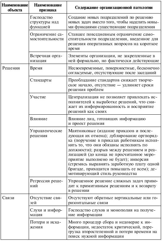 Патология структуры