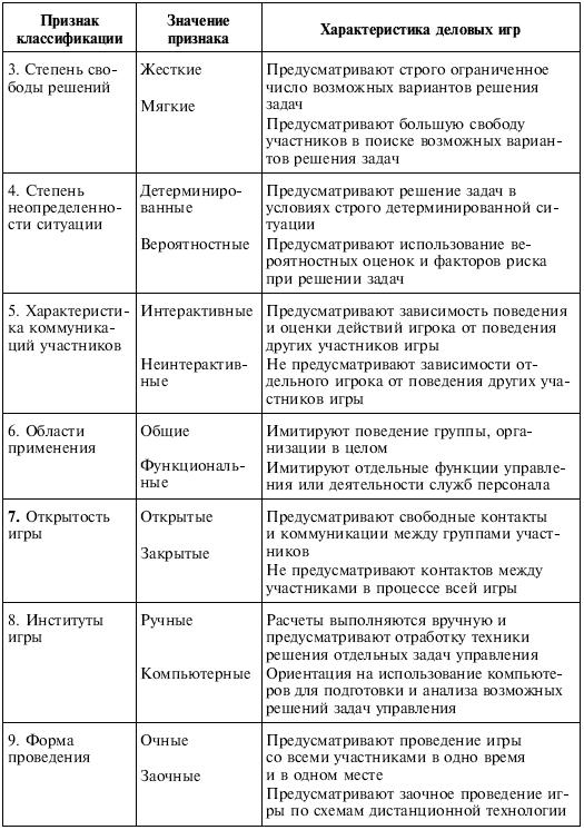 Управленческие решения (fb2) |