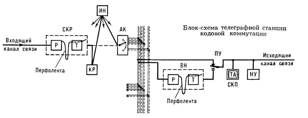 Блок-схема телеграфной станции