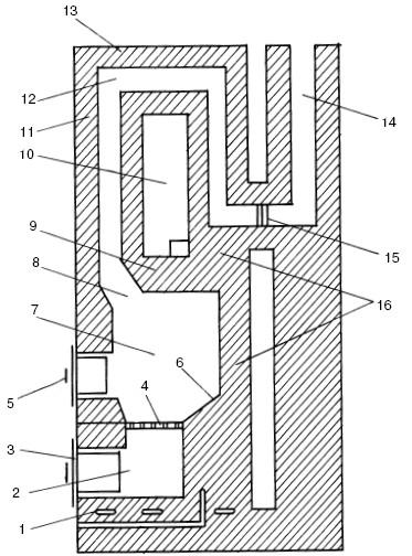 Принципиальная схема отопительной печи: 1 - шанцы; 2 - поддувало; 3 - поддувальная дверка; 4 - колосниковая решетка...