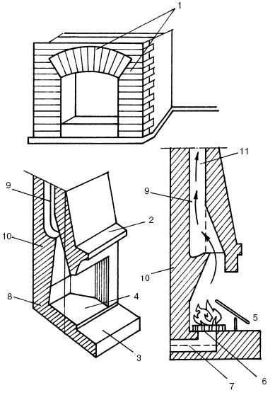 Элементы конструкции камина: 1 - портал; 2 - дымовой карниз; 3...