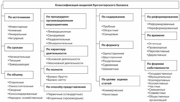 Таблица 3. Классификация