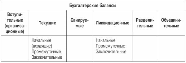 Основные взаимосвязи в составе