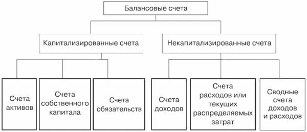 Классификация счетов по уровню