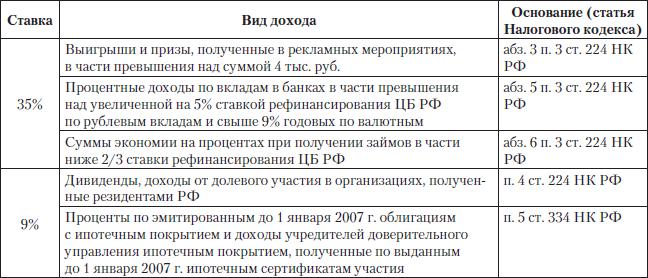 доходы, перечисленные в ст.
