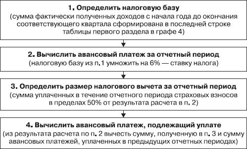 системе налогообложения)