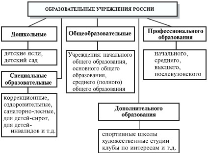 Психология и педагогика.