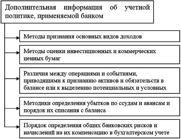 финансовой отчетности