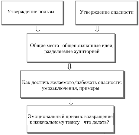 Структура выступления-призыва