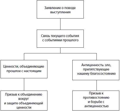 Общая схема торжественного