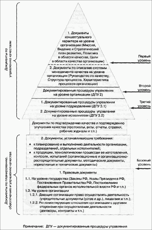 Затем выделенный перечень процессов...  Рис 1.9.  Структура документации СМК образования.  При создании СМК в...