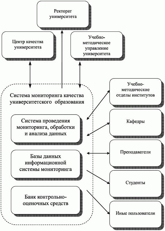 Пример общей структуры