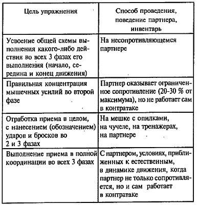 Русский рукопашный бой по