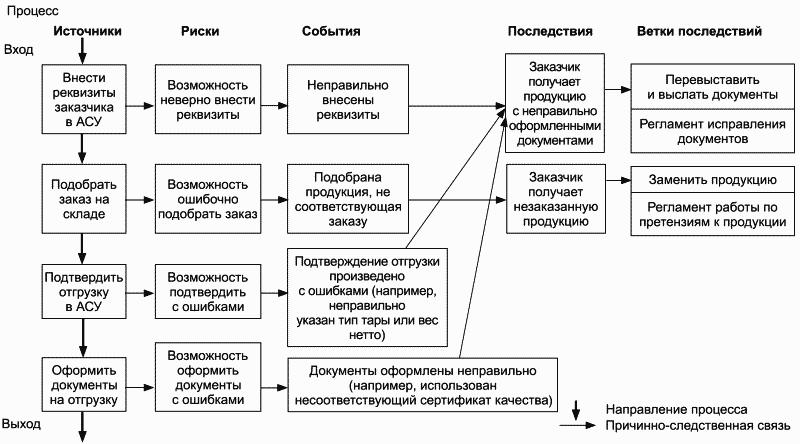 блок-схему процесса и