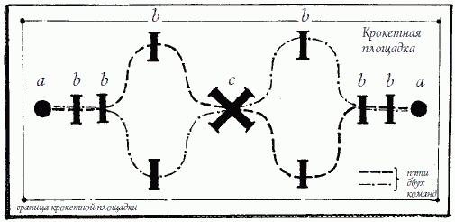 Схема игры в крокет