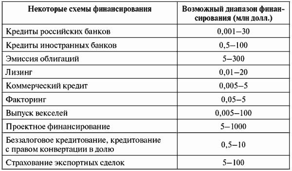 Инвестиционные проекты: от