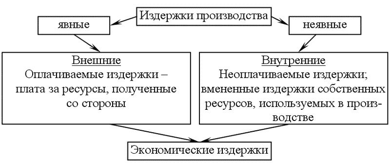 Различие между явными и неявными издержками позволяет определить понятие прибыли в экономической теории (см. схему...