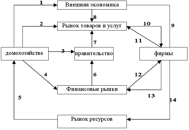 Кругооборот денежных и товарных потоков в макроэкономике показан на схеме 36.  7.правительственные закупки.