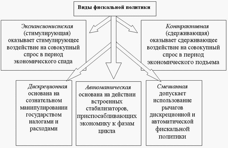 11. 2.Финансовая система и бюджетно-налоговая политика.