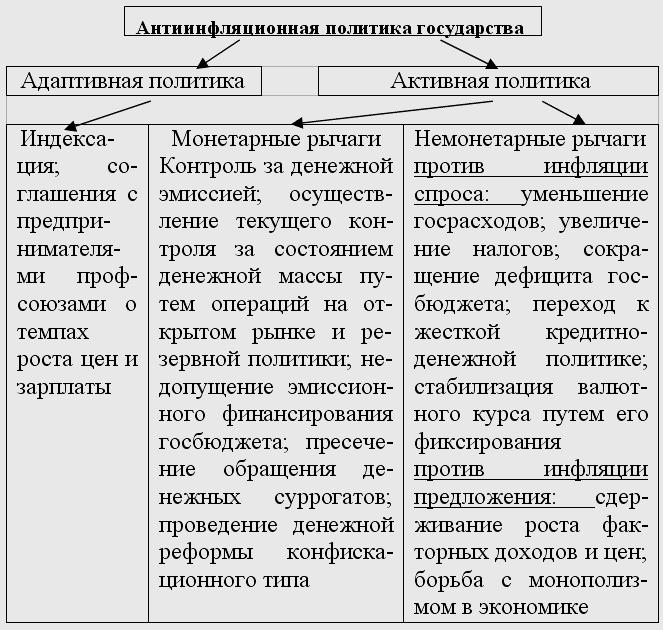 Комбинация ЂЂЂ1 в схеме (ожидаемая + сбалансированная инфляция) наименее опасна виды инфляции схема.