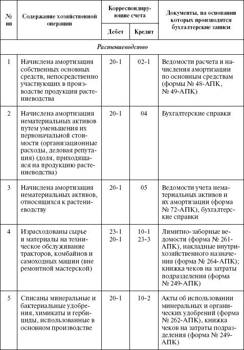 план счетов для торговой организации образец - фото 11