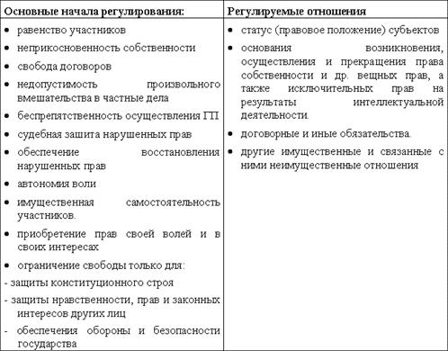 актов) гражданского