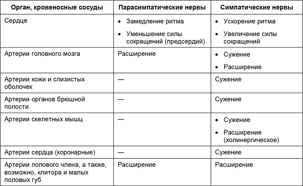 Таблица 1.7.