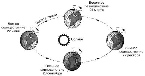 Переход в пятое измерение характеристики 5го измерения