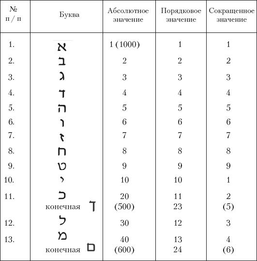 Нумерология по дате рождения  Рассчитать основные числа