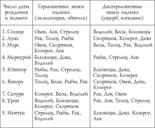 Анализ имени и даты рождения в один клик