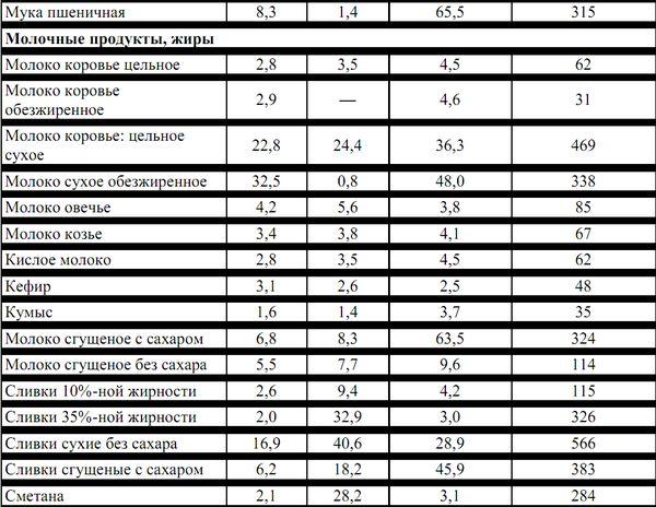 Таблицы химического состава и калорийность продуктов питания таблица