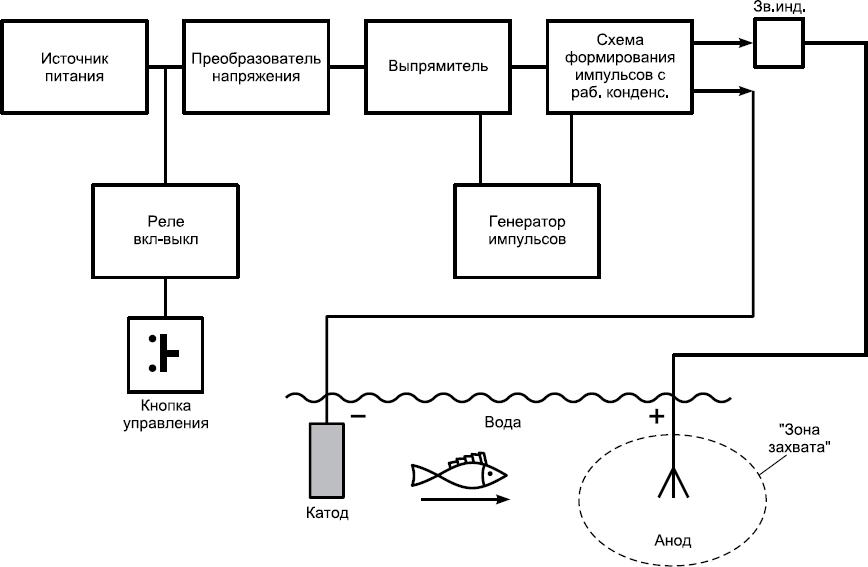 Структурная схема аппарата на