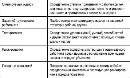 Типовые должностные персонала инструкции гостиниц