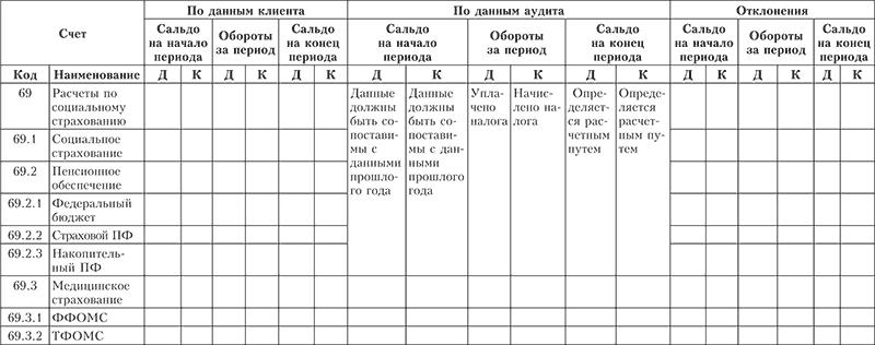 Практический аудит (fb2) |