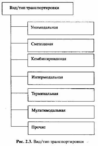 Критериями выбора вида