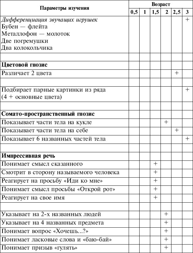 ДЕТЕЙ СТАРШЕ 3-Х ЛЕТ