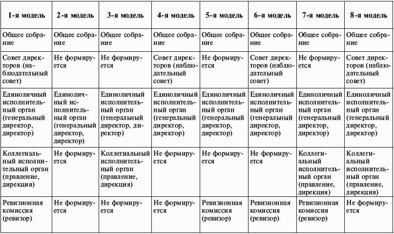 Восемь моделей управления