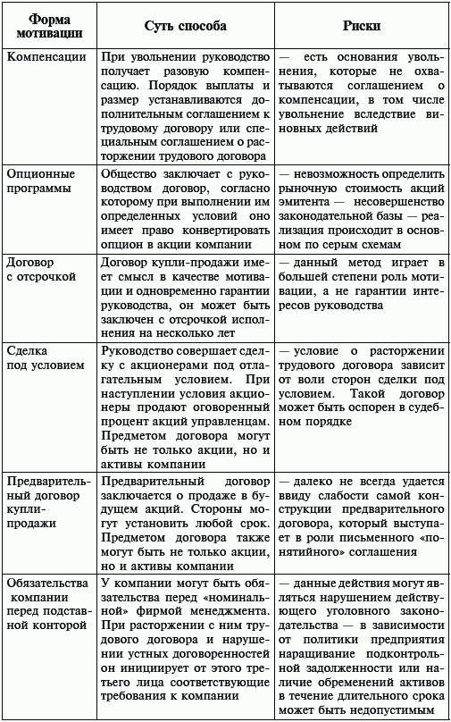 Организация бизнеса: грамотное