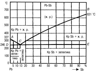 Как создать круговую диаграмму