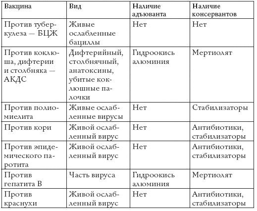 полным календарем прививок