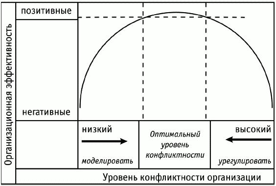 Рис. 1 Мера конфликтности