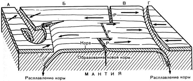 Схема, показывающая образование и разрушение земной коры и столкновения плит коры.  Видны участки четырех плит (А, Б...